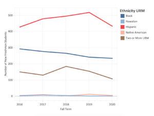 Freshman Ethnicity URM chart